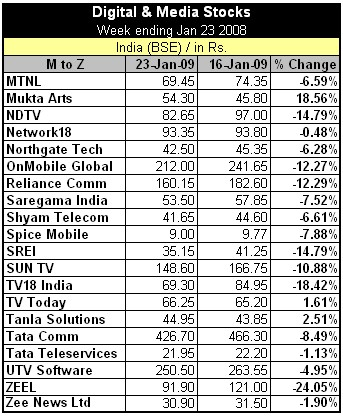 Digital and Media Stocks M-Z India MediaNama