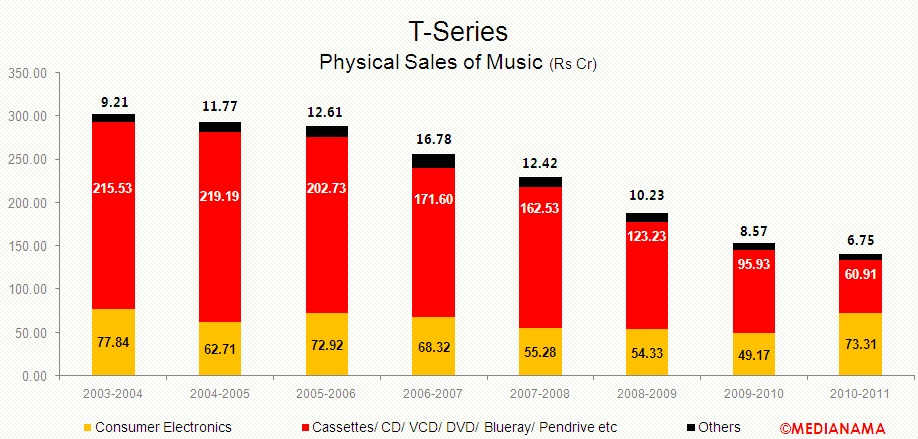 t-series-physical-sales