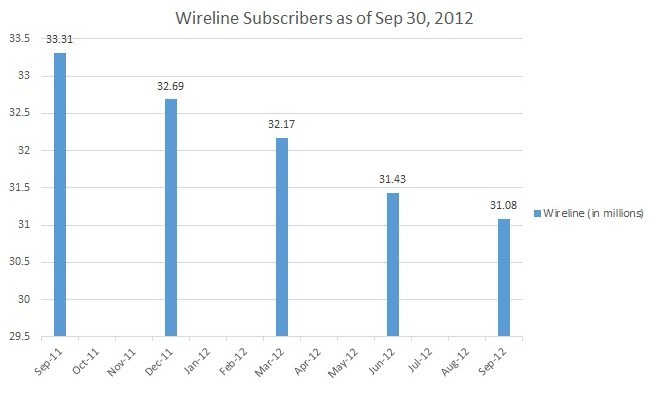 Wireline Subscriptions as of September 2012