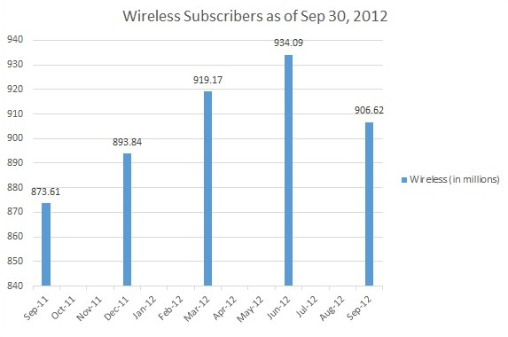 Wireless Subscribers as of Sep 30, 2012