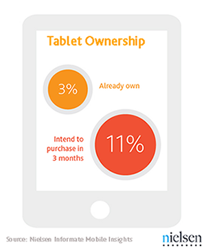 tablet ownership