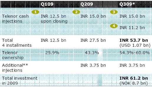 telenor-investment-plans