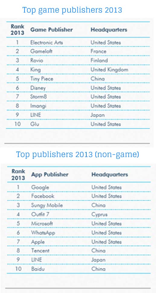 top_publishers