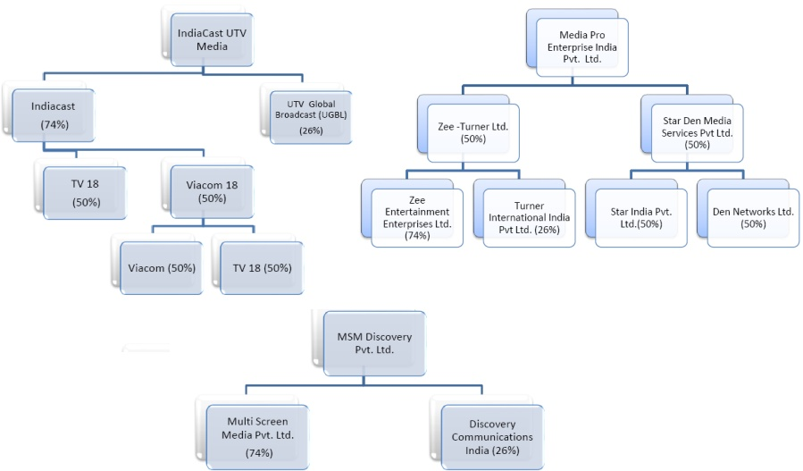 trai-paytv-ownership-structure-aggregator