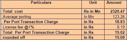 transactioncharge
