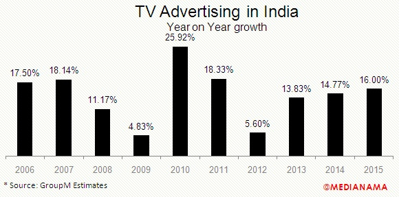 tv-advertising-in-india-2015-growth
