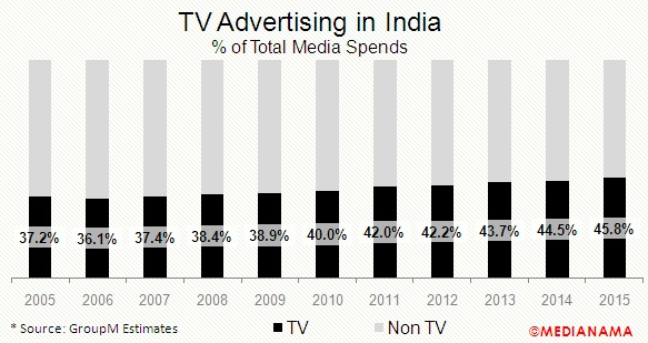 tv-advertising-in-india-2015-percent-of-total
