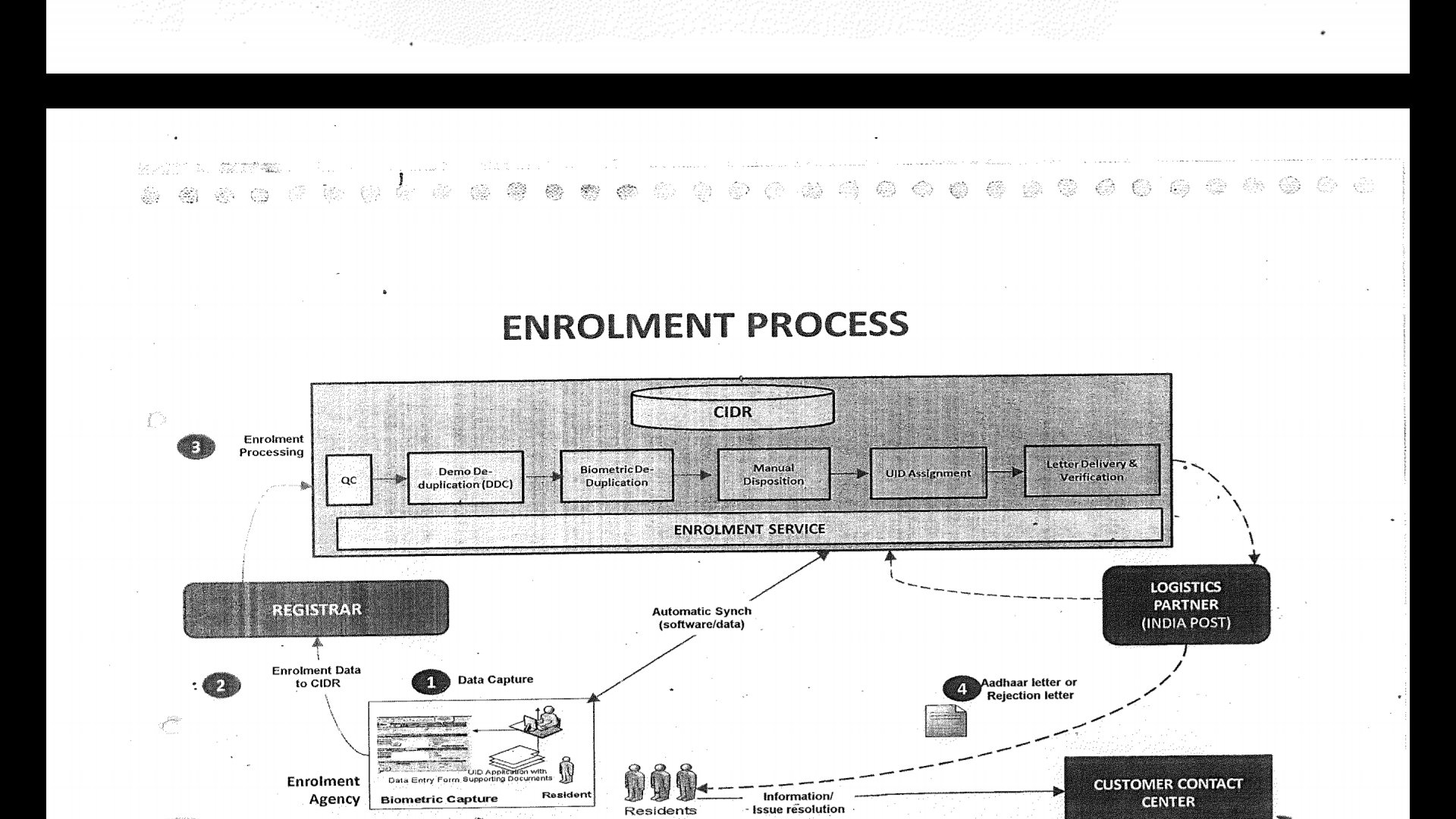 enrolment process slide