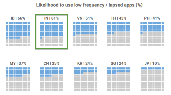 using-low-frequency-apps