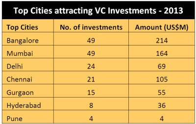 vc-investments-india-city