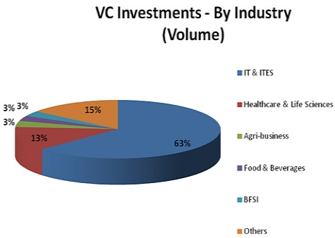 vc-investments-india-industry