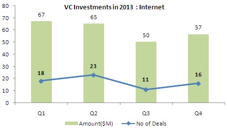vc-investments-india-internet-2013