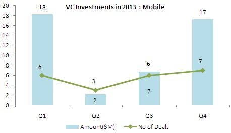 vc-investments-india-mobile-2013