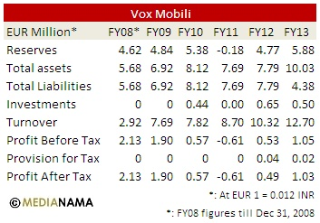 vox-mobili-financials