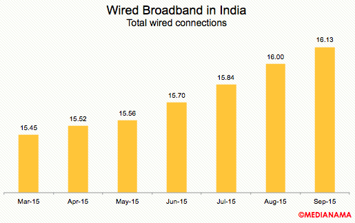 wired-broadband-total-connections