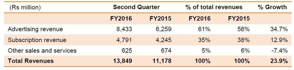 zee entertainment results Q2 FY16